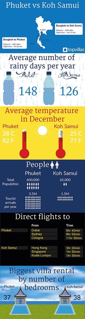 Koh Samui vs Phuket