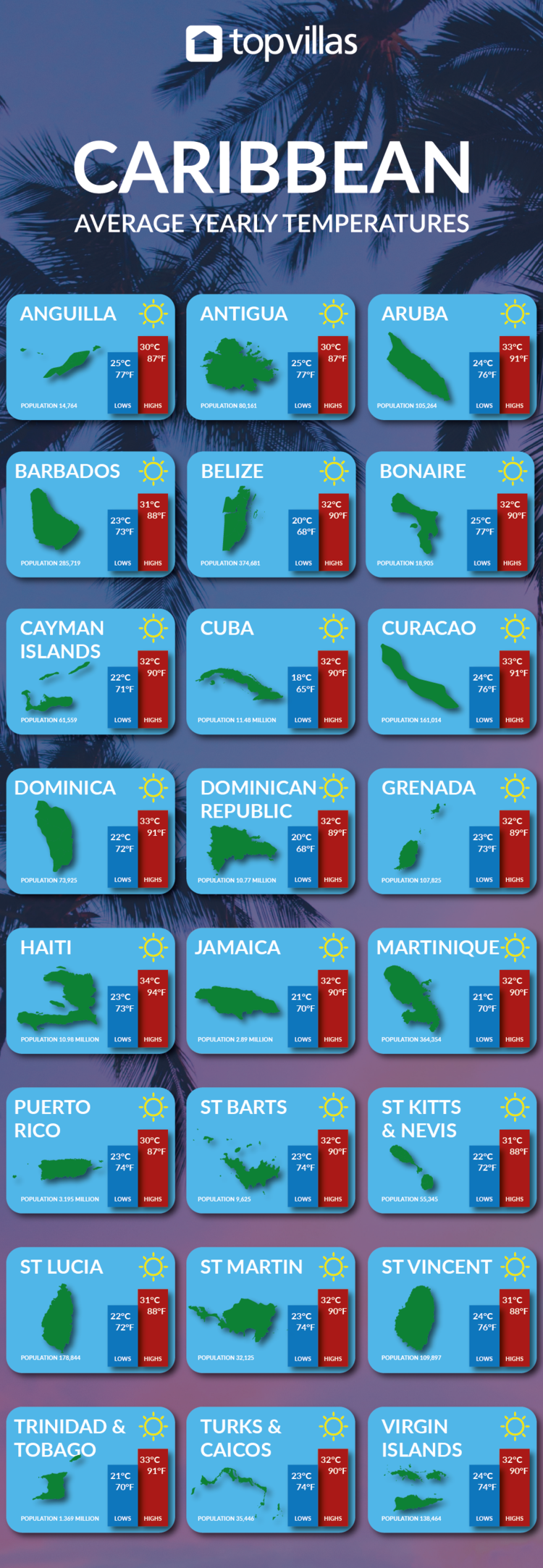 The best time to visit the Caribbean