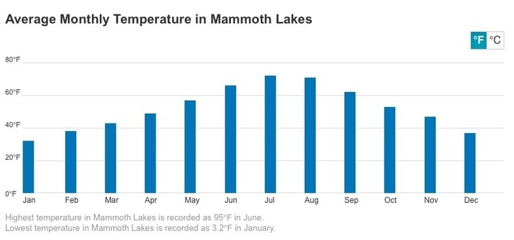 Mammoth ski resort weather guide